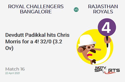 RCB vs RR: Match 16: Devdutt Padikkal hits Chris Morris for a 4! RCB 32/0 (3.2 Ov). Target: 178; RRR: 8.76