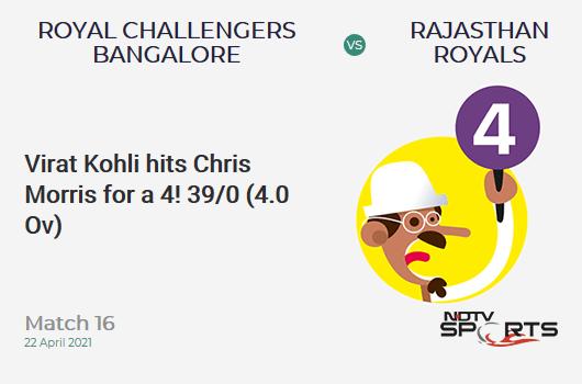 RCB vs RR: Match 16: Virat Kohli hits Chris Morris for a 4! RCB 39/0 (4.0 Ov). Target: 178; RRR: 8.69
