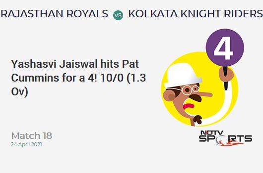 RR vs KKR: Match 18: Yashasvi Jaiswal hits Pat Cummins for a 4! RR 10/0 (1.3 Ov). Target: 134; RRR: 6.70
