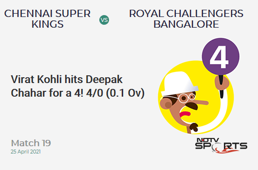 CSK vs RCB: Match 19: Virat Kohli hits Deepak Chahar for a 4! RCB 4/0 (0.1 Ov). Target: 192; RRR: 9.48