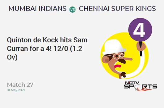 MI vs CSK: Match 27: Quinton de Kock hits Sam Curran for a 4! MI 12/0 (1.2 Ov). Target: 219; RRR: 11.09