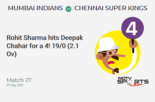 MI vs CSK: Match 27: Rohit Sharma hits Deepak Chahar for a 4! MI 19/0 (2.1 Ov). Target: 219; RRR: 11.21