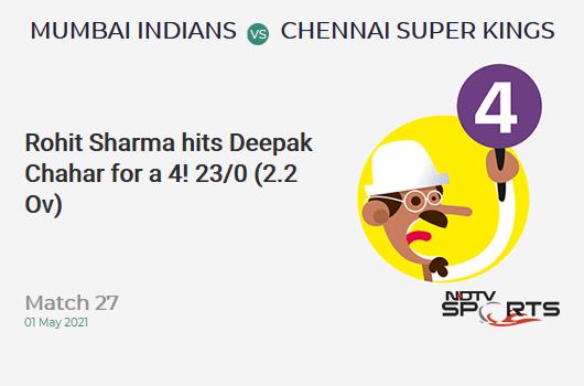 MI vs CSK: Match 27: Rohit Sharma hits Deepak Chahar for a 4! MI 23/0 (2.2 Ov). Target: 219; RRR: 11.09