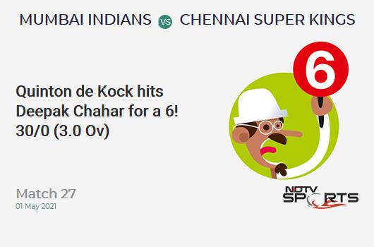 MI vs CSK: Match 27: It's a SIX! Quinton de Kock hits Deepak Chahar. MI 30/0 (3.0 Ov). Target: 219; RRR: 11.12