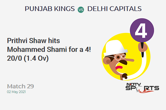 PBKS vs DC: Match 29: Prithvi Shaw hits Mohammed Shami for a 4! DC 20/0 (1.4 Ov). Target: 167; RRR: 8.02