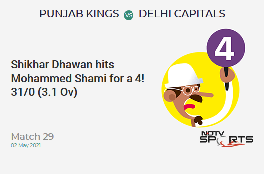 PBKS vs DC: Match 29: Shikhar Dhawan hits Mohammed Shami for a 4! DC 31/0 (3.1 Ov). Target: 167; RRR: 8.08