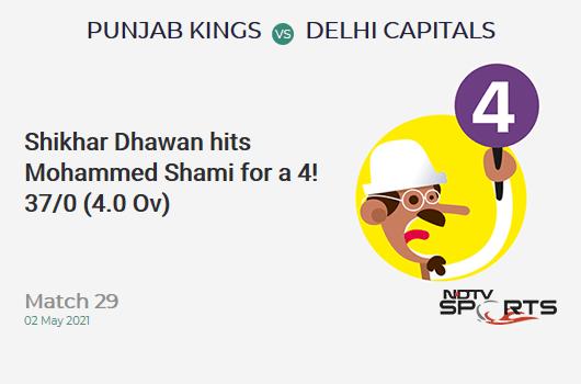 PBKS vs DC: Match 29: Shikhar Dhawan hits Mohammed Shami for a 4! DC 37/0 (4.0 Ov). Target: 167; RRR: 8.12
