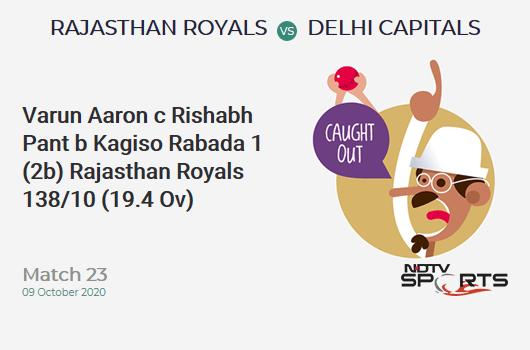 RR vs DC: Match 23: WICKET! Varun Aaron c Rishabh Pant b Kagiso Rabada 1 (2b, 0x4, 0x6). Rajasthan Royals 138/10 (19.4 Ov). Target: 185; RRR: 141.0