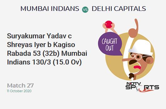 MI vs DC: Match 27: WICKET! Suryakumar Yadav c Shreyas Iyer b Kagiso Rabada 53 (32b, 6x4, 1x6). Mumbai Indians 130/3 (15.0 Ov). Target: 163; RRR: 6.6