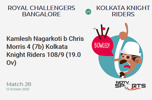 RCB vs KKR: Match 28: WICKET! Kamlesh Nagarkoti b Chris Morris 4 (7b, 0x4, 0x6). Kolkata Knight Riders 108/9 (19.0 Ov). Target: 195; RRR: 87.0