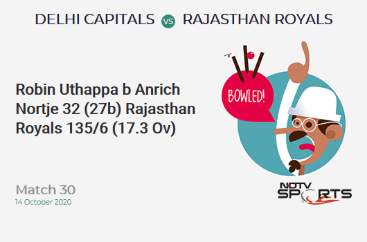 DC vs RR: Match 30: WICKET! Robin Uthappa b Anrich Nortje 32 (27b, 3x4, 1x6). Rajasthan Royals 135/6 (17.3 Ov). Target: 162; RRR: 10.8