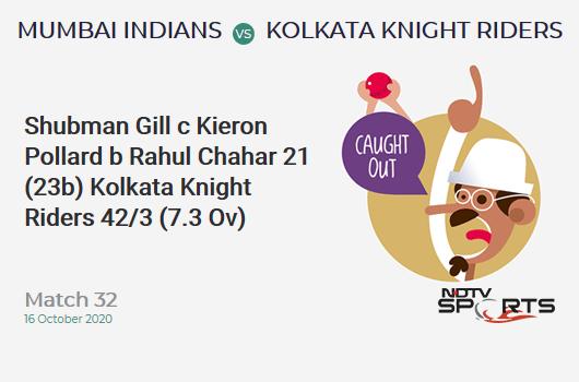 MI vs KKR: Match 32: WICKET! Shubman Gill c Kieron Pollard b Rahul Chahar 21 (23b, 2x4, 0x6). Kolkata Knight Riders 42/3 (7.3 Ov). CRR: 5.6