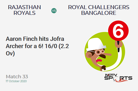 RR vs RCB: Match 33: It's a SIX! Aaron Finch hits Jofra Archer. Royal Challengers Bangalore 16/0 (2.2 Ov). Target: 178; RRR: 9.17