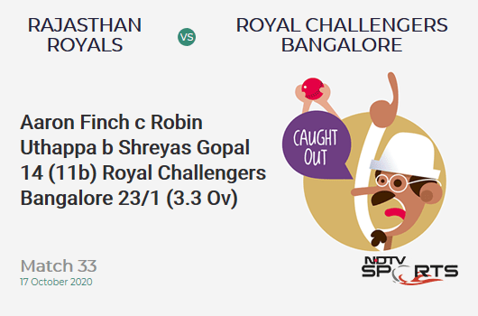 RR vs RCB: Match 33: WICKET! Aaron Finch c Robin Uthappa b Shreyas Gopal 14 (11b, 0x4, 2x6). Royal Challengers Bangalore 23/1 (3.3 Ov). Target: 178; RRR: 9.39