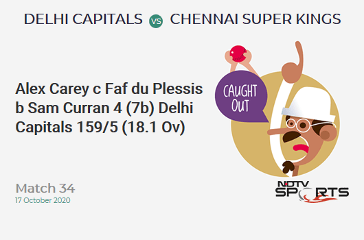 DC vs CSK: Match 34: WICKET! Alex Carey c Faf du Plessis b Sam Curran 4 (7b, 0x4, 0x6). Delhi Capitals 159/5 (18.1 Ov). Target: 180; RRR: 11.45
