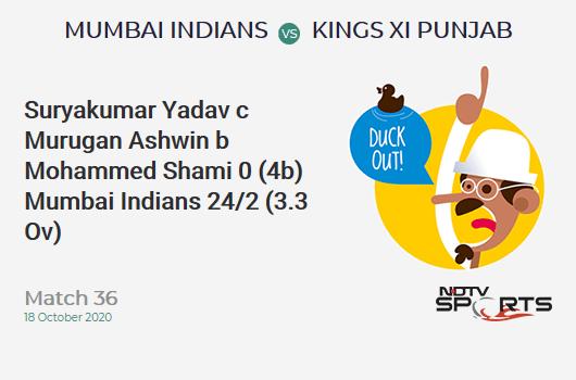 MI vs KXIP: Match 36: WICKET! Suryakumar Yadav c Murugan Ashwin b Mohammed Shami 0 (4b, 0x4, 0x6). Mumbai Indians 24/2 (3.3 Ov). CRR: 6.85