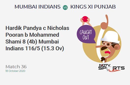 MI vs KXIP: Match 36: WICKET! Hardik Pandya c Nicholas Pooran b Mohammed Shami 8 (4b, 0x4, 1x6). Mumbai Indians 116/5 (15.3 Ov). CRR: 7.48