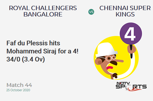 RCB vs CSK: Match 44: Faf du Plessis hits Mohammed Siraj for a 4! Chennai Super Kings 34/0 (3.4 Ov). Target: 146; RRR: 6.86