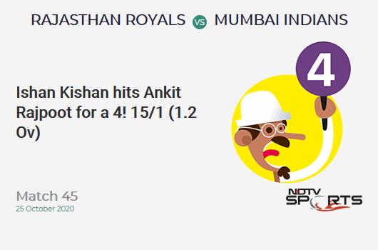 RR vs MI: Match 45: Ishan Kishan hits Ankit Rajpoot for a 4! Mumbai Indians 15/1 (1.2 Ov). CRR: 11.25