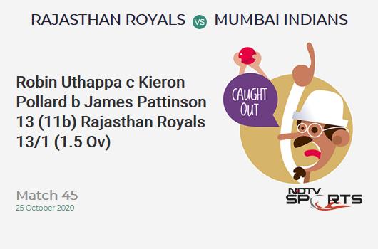 RR vs MI: Match 45: WICKET! Robin Uthappa c Kieron Pollard b James Pattinson 13 (11b, 2x4, 0x6). Rajasthan Royals 13/1 (1.5 Ov). Target: 196; RRR: 10.07