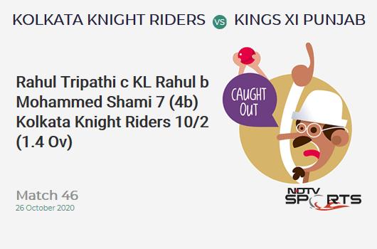 KKR vs KXIP: Match 46: WICKET! Rahul Tripathi c KL Rahul b Mohammed Shami 7 (4b, 0x4, 1x6). Kolkata Knight Riders 10/2 (1.4 Ov). CRR: 6