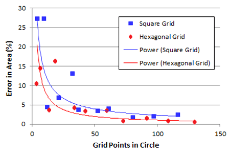 Grid points in a circle
