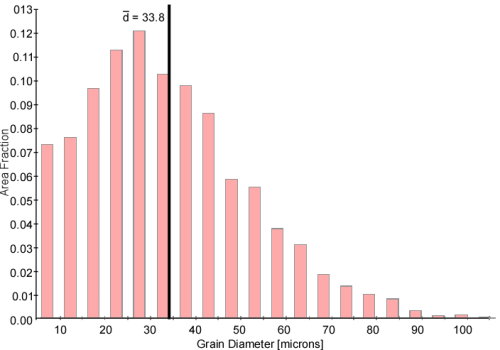 Figure 5: Number fraction grain diameter distribution for the merged data overlaid with the average diameter.