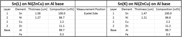 Table 2: Coating measurement at nominally same position as in Table 1 after removing the coating on the opposite side of the part.