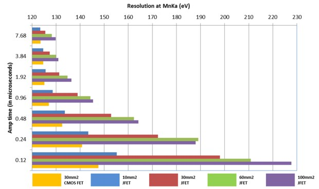 Figure 1: Comparative Resolution at MnKa (eV).