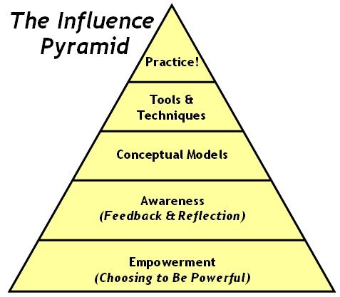 https://i0.wp.com/edbatista.typepad.com/edbatista/images/2008/02/Influence_Pyramid.jpg