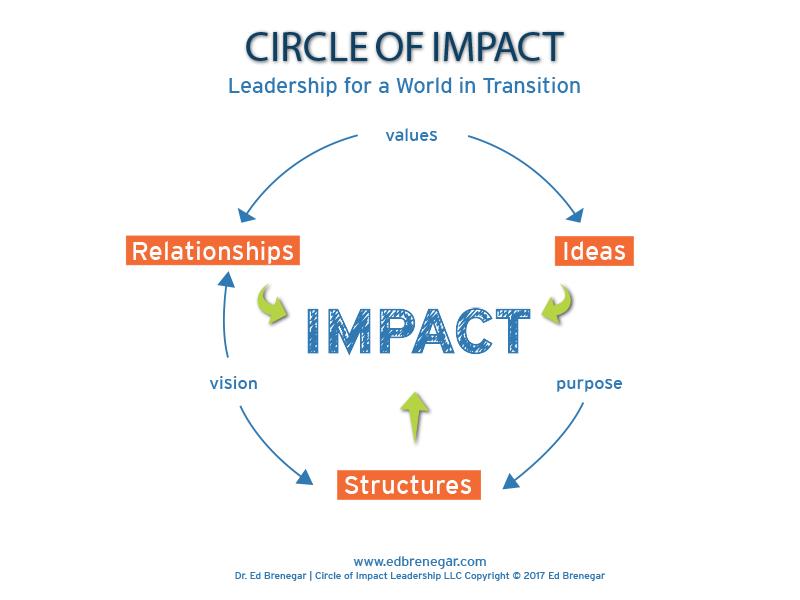 circle of impact process