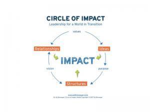 circle-of-impact-process-graphic