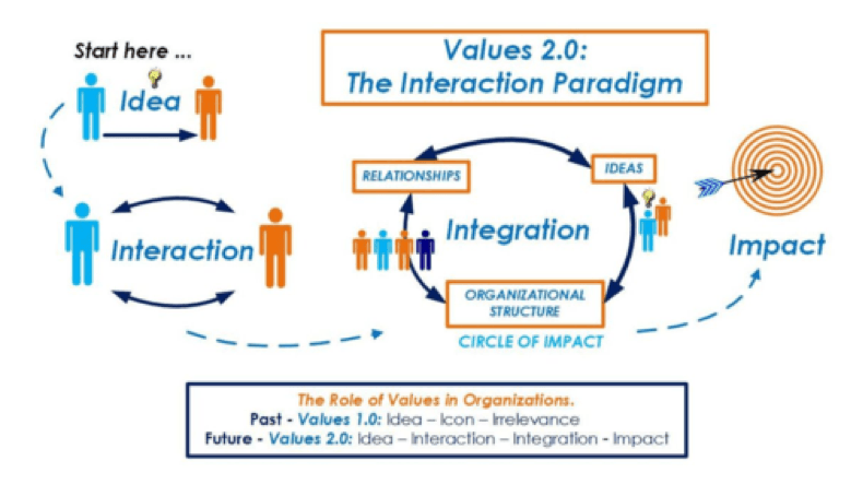 values 2.0 paradigm