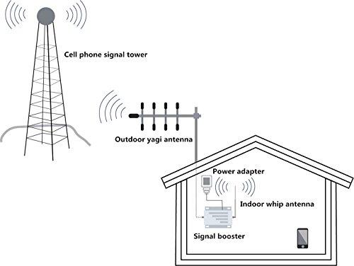 Phonelex Verizon 4G LTE Cell Phone Signal Booster 700MHz