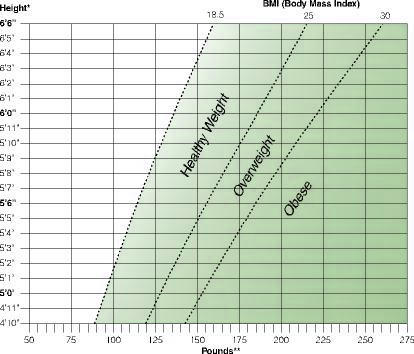 Need bmi or height to weight chart for men also age answers on healthtap rh