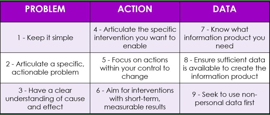9 Principles of ODA Model