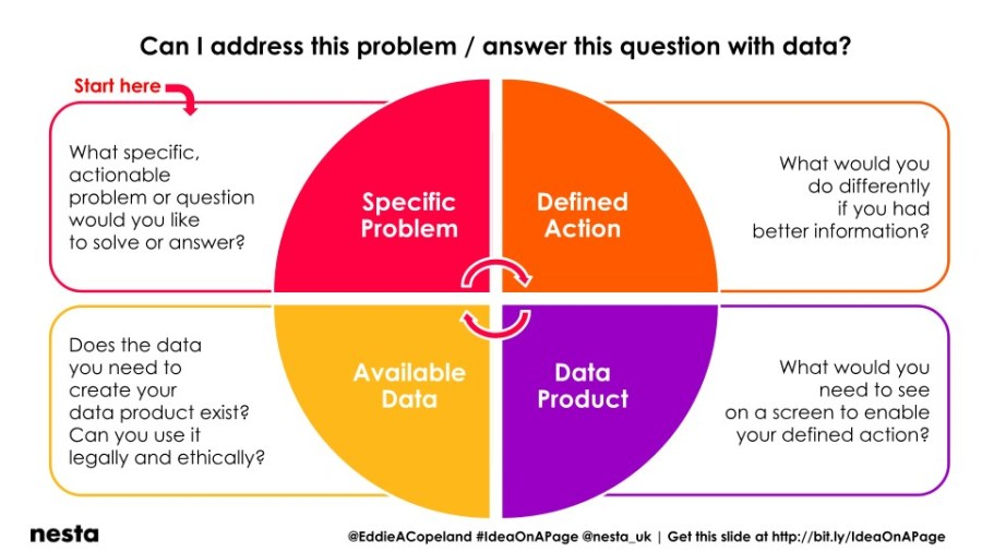 IOAP - Can I address this problem with data - Eddie Copeland