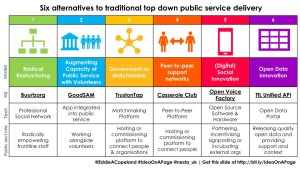 IOAP - Six alternatives to traditional top down public service delivery - Eddie Copeland