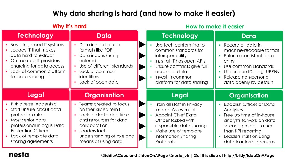 Why Data Sharing Is Hard And How To Make It Easier Eddie Copeland