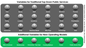 IOAP - Variables for New Operating Models - Eddie Copeland