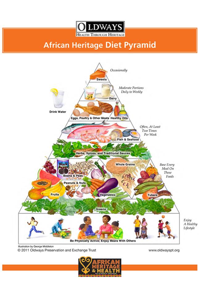 African Heritage Diet Pyramid
