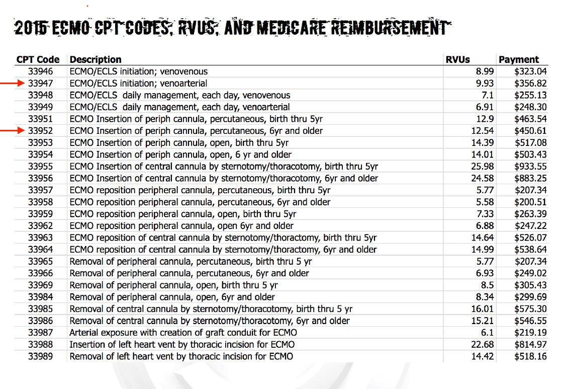 2016 ECMO CPT Codes, RVUs, and Reimbursement - ED ECMO