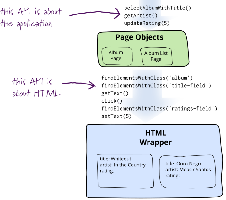 page-object