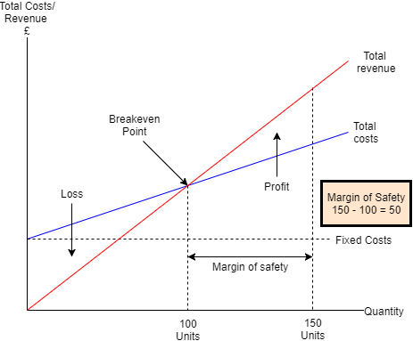 Margin of safety diagram_