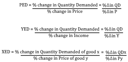 Price Income And Cross Elasticities Of Demand Edexcel Economics