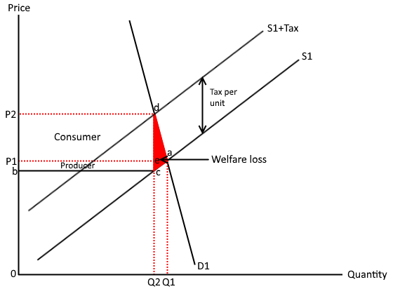 Indirect tax inelastic demand