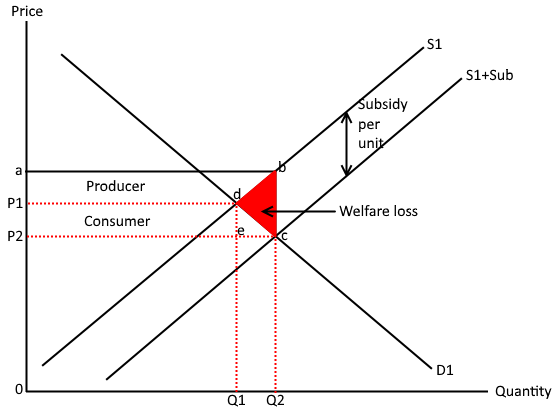 Subsidy diagram