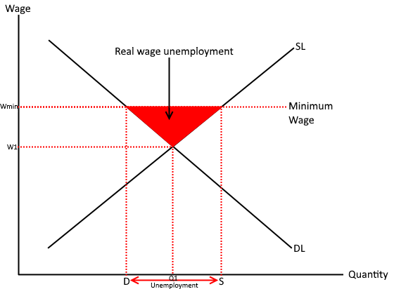 Real wage inflexibility