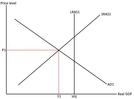 SRAS right of LRAS