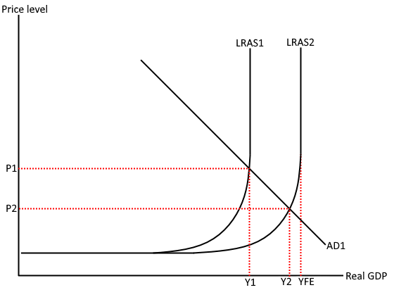 Keynesian LRAS INCREASE